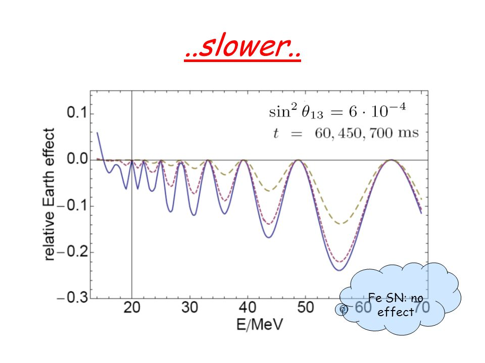 ..slowest Fe SN: opposite sign at 60 ms, similar effect later