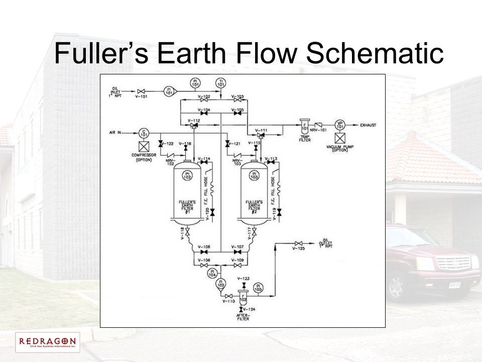 Fuller's Earth Flow Schematic