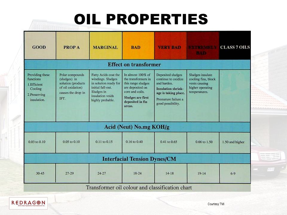 OIL PROPERTIES Courtesy TMI