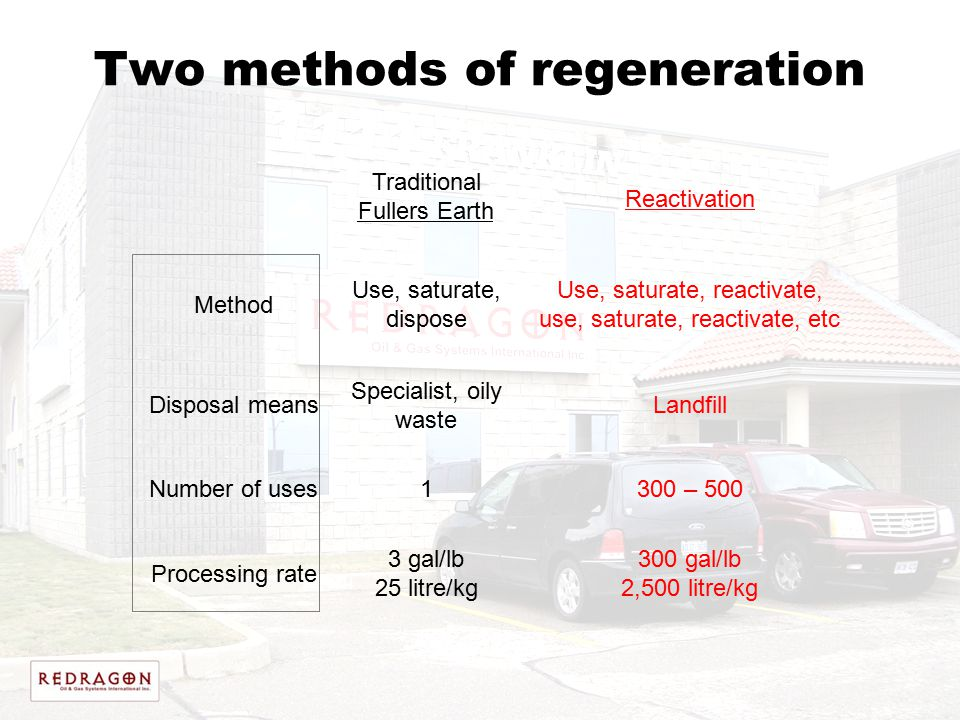 Two methods of regeneration Traditional Fullers Earth Reactivation Method Use, saturate, dispose Use, saturate, reactivate, use, saturate, reactivate,