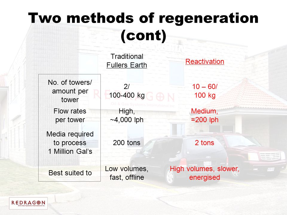 Two methods of regeneration (cont) Traditional Fullers Earth Reactivation No. of towers/ amount per tower 2/ 100-400 kg 10 – 60/ 100 kg Flow rates per