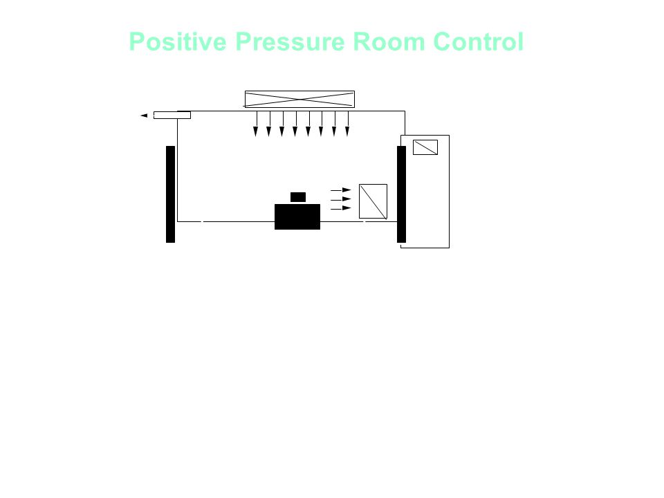monitor corridor Positive Pressure Room Control Intended usage s: positive pressure greater supply than exhaust air volume pressure differential @ >2.5 Pascal s or 0.01 w.g.