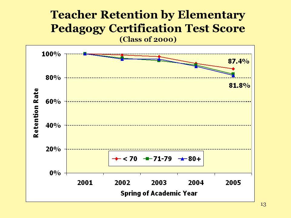 13 Teacher Retention by Elementary Pedagogy Certification Test Score (Class of 2000)