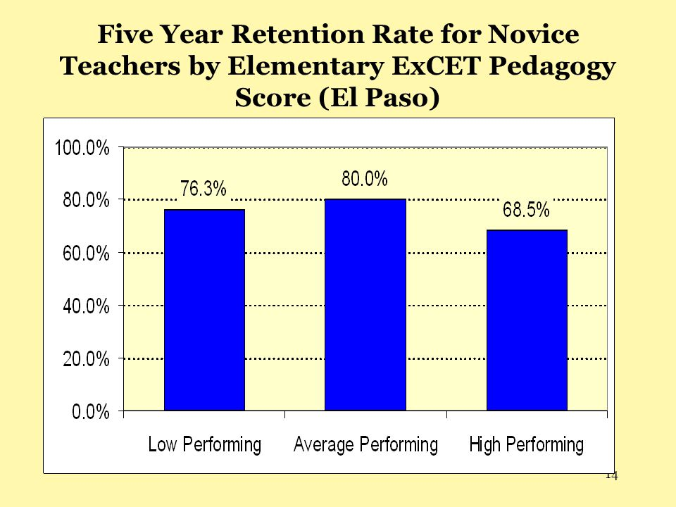 14 Five Year Retention Rate for Novice Teachers by Elementary ExCET Pedagogy Score (El Paso)
