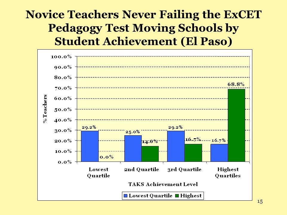 15 Novice Teachers Never Failing the ExCET Pedagogy Test Moving Schools by Student Achievement (El Paso)