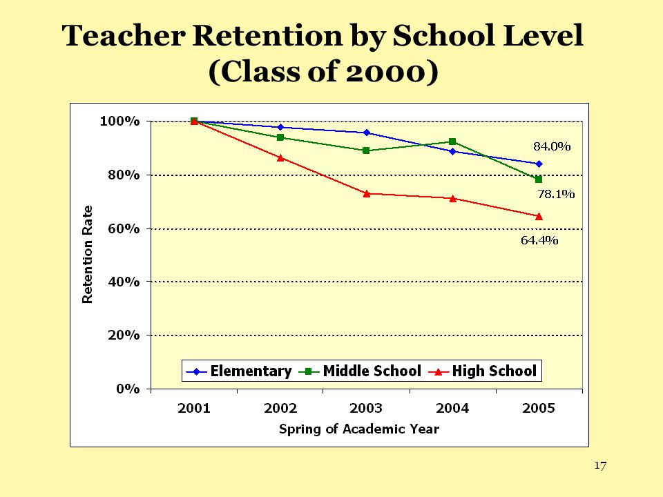 17 Teacher Retention by School Level (Class of 2000)