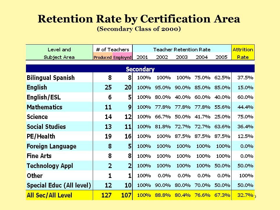 20 Retention Rate by Certification Area (Secondary Class of 2000)