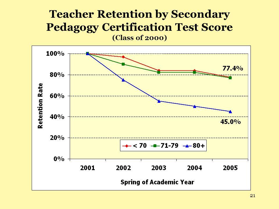 21 Teacher Retention by Secondary Pedagogy Certification Test Score (Class of 2000)