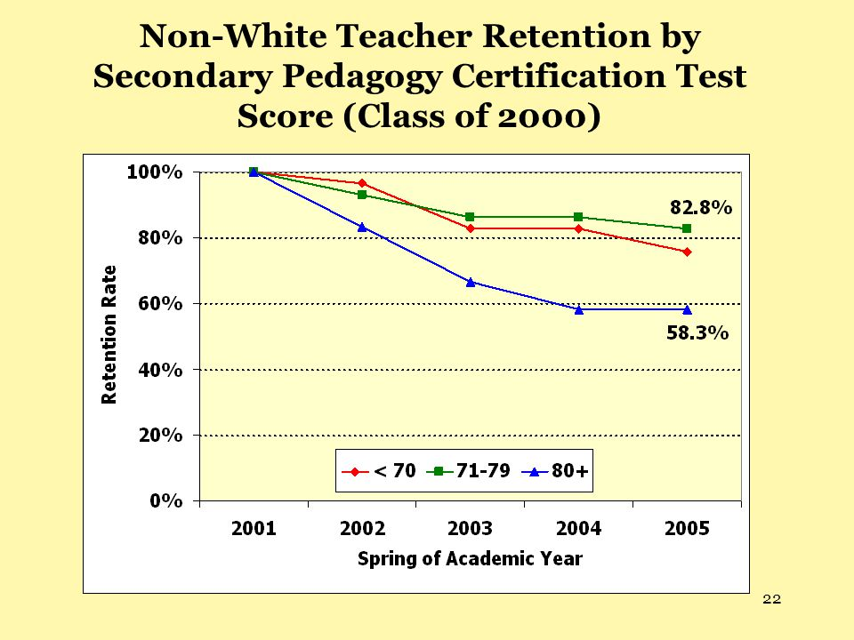 22 Non-White Teacher Retention by Secondary Pedagogy Certification Test Score (Class of 2000)