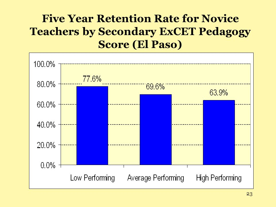 23 Five Year Retention Rate for Novice Teachers by Secondary ExCET Pedagogy Score (El Paso)