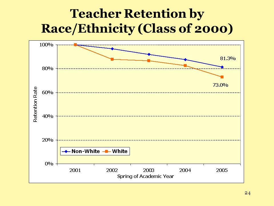 24 Teacher Retention by Race/Ethnicity (Class of 2000)