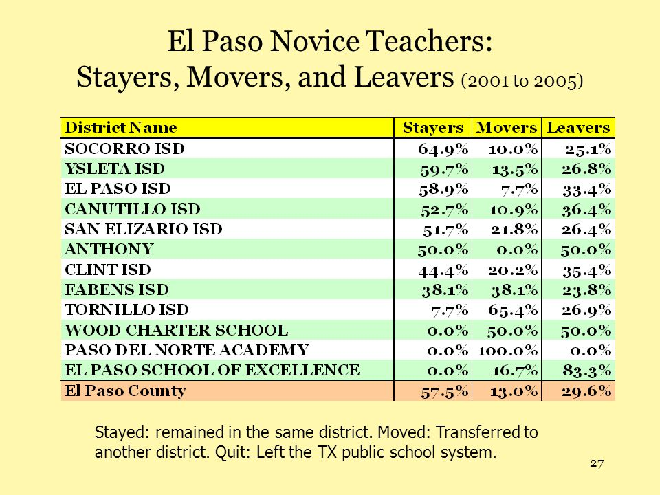 27 El Paso Novice Teachers: Stayers, Movers, and Leavers (2001 to 2005) Stayed: remained in the same district.