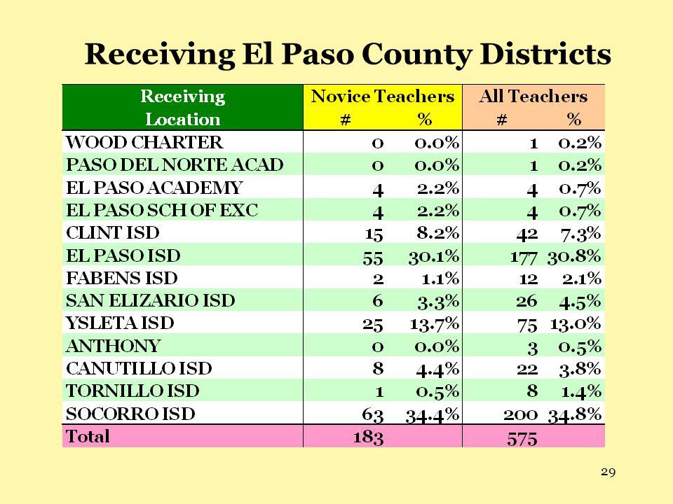 29 Receiving El Paso County Districts