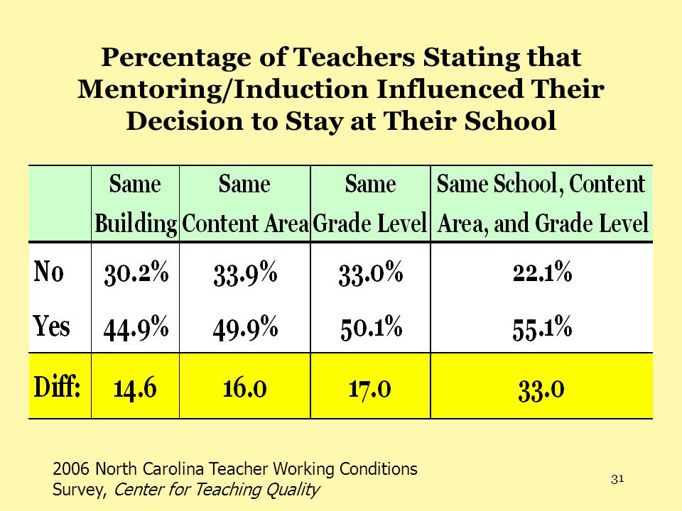 31 Percentage of Teachers Stating that Mentoring/Induction Influenced Their Decision to Stay at Their School 2006 North Carolina Teacher Working Conditions Survey, Center for Teaching Quality