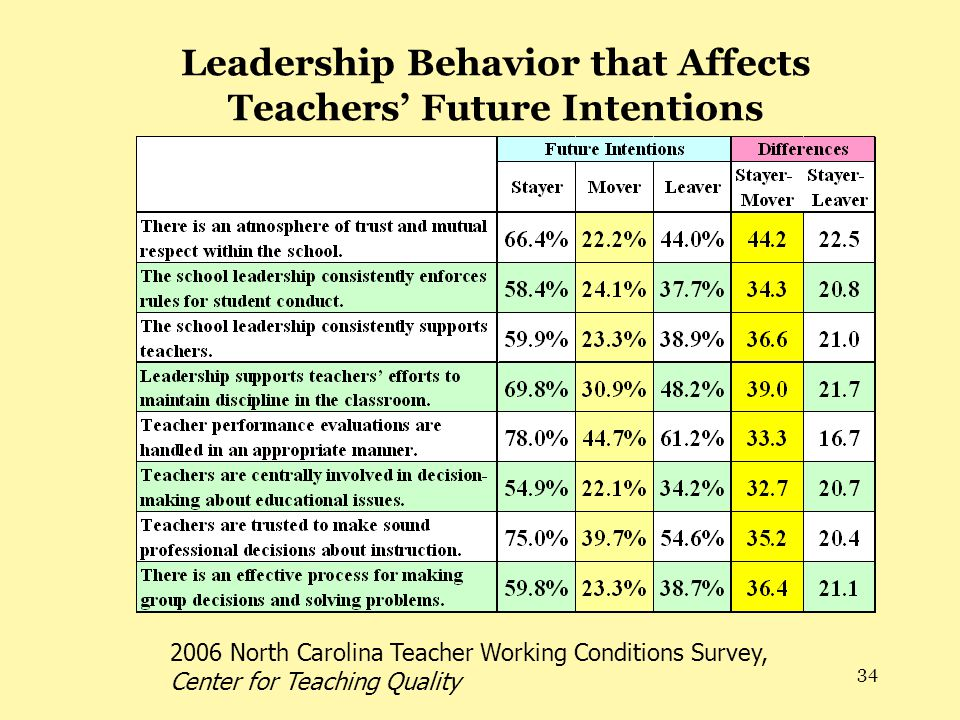 34 Leadership Behavior that Affects Teachers' Future Intentions 2006 North Carolina Teacher Working Conditions Survey, Center for Teaching Quality