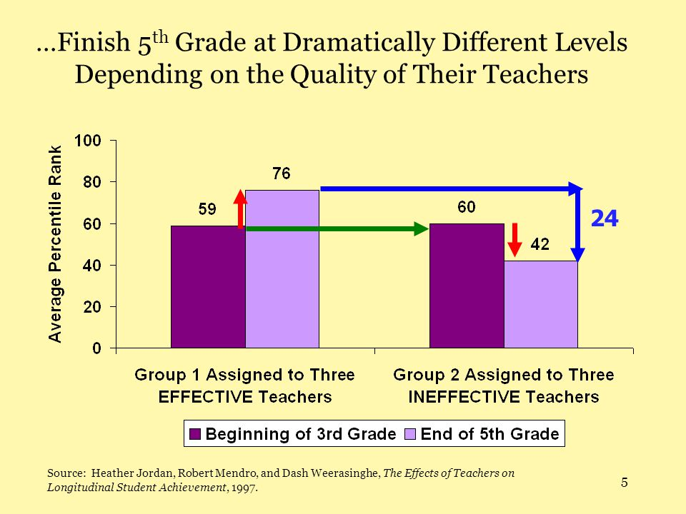 5 …Finish 5 th Grade at Dramatically Different Levels Depending on the Quality of Their Teachers 24 Source: Heather Jordan, Robert Mendro, and Dash Weerasinghe, The Effects of Teachers on Longitudinal Student Achievement, 1997.