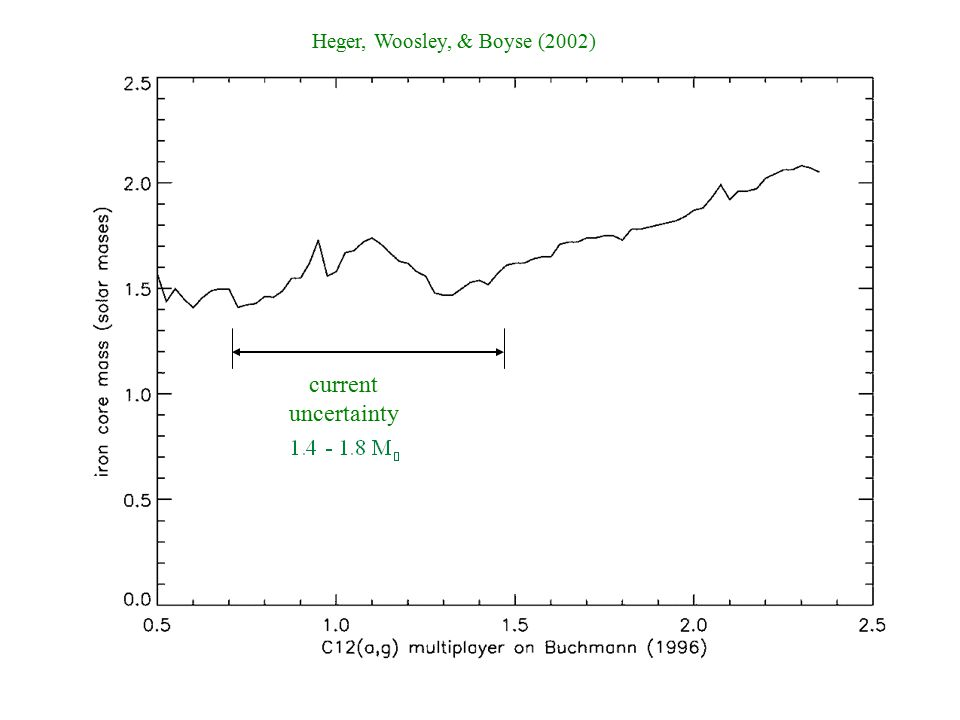 current uncertainty Heger, Woosley, & Boyse (2002)