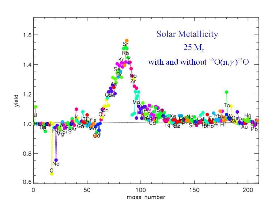 Solar Metallicity