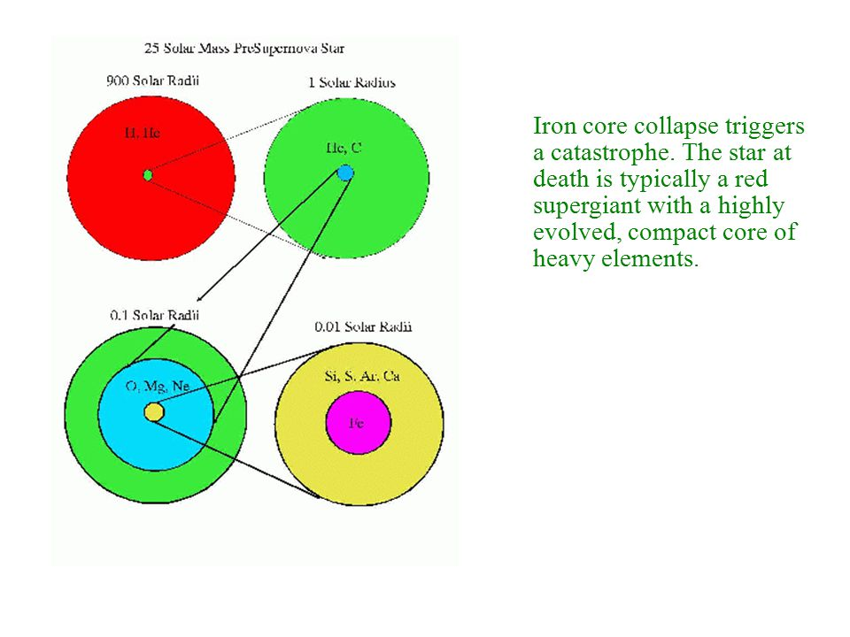 Iron core collapse triggers a catastrophe.