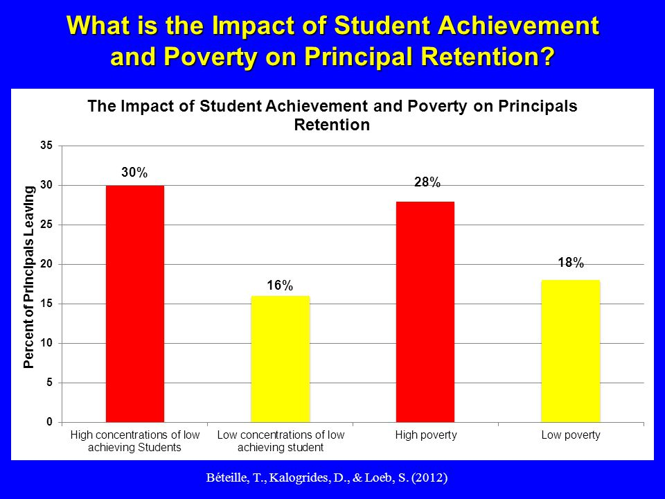What is the Impact of Student Achievement and Poverty on Principal Retention? Béteille, T., Kalogrides, D., & Loeb, S. (2012)