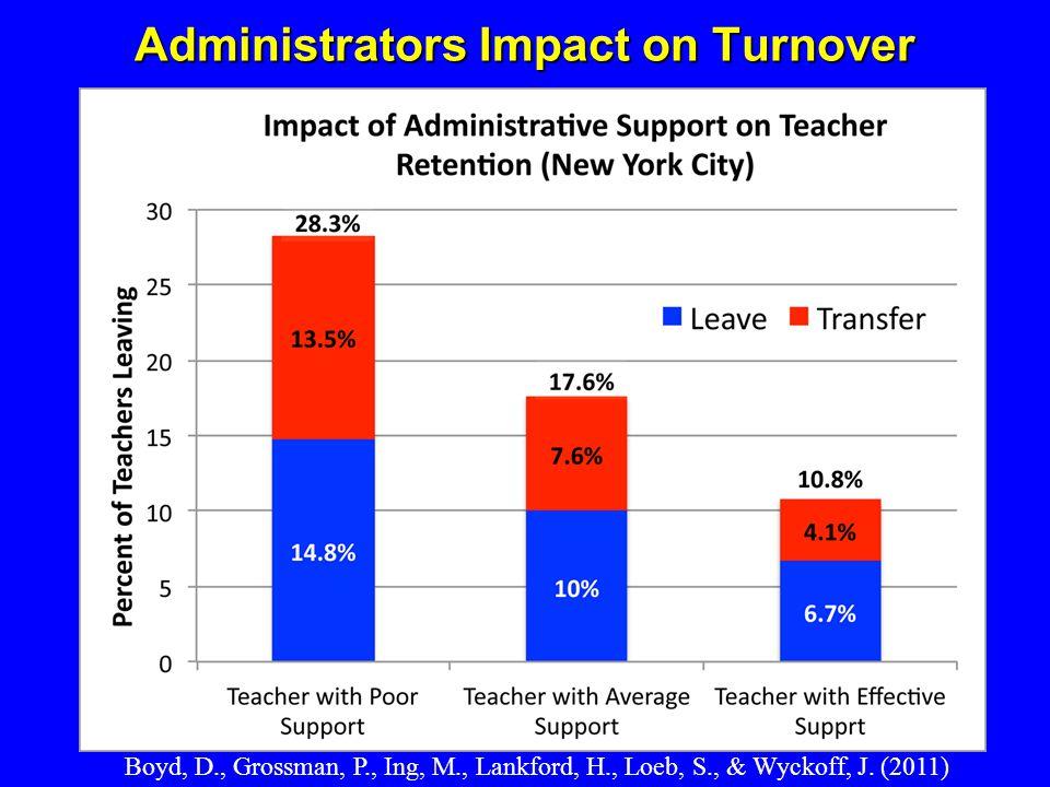 Administrators Impact on Turnover Boyd, D., Grossman, P., Ing, M., Lankford, H., Loeb, S., & Wyckoff, J. (2011)