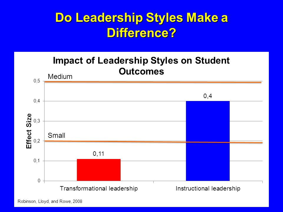 Do Leadership Styles Make a Difference