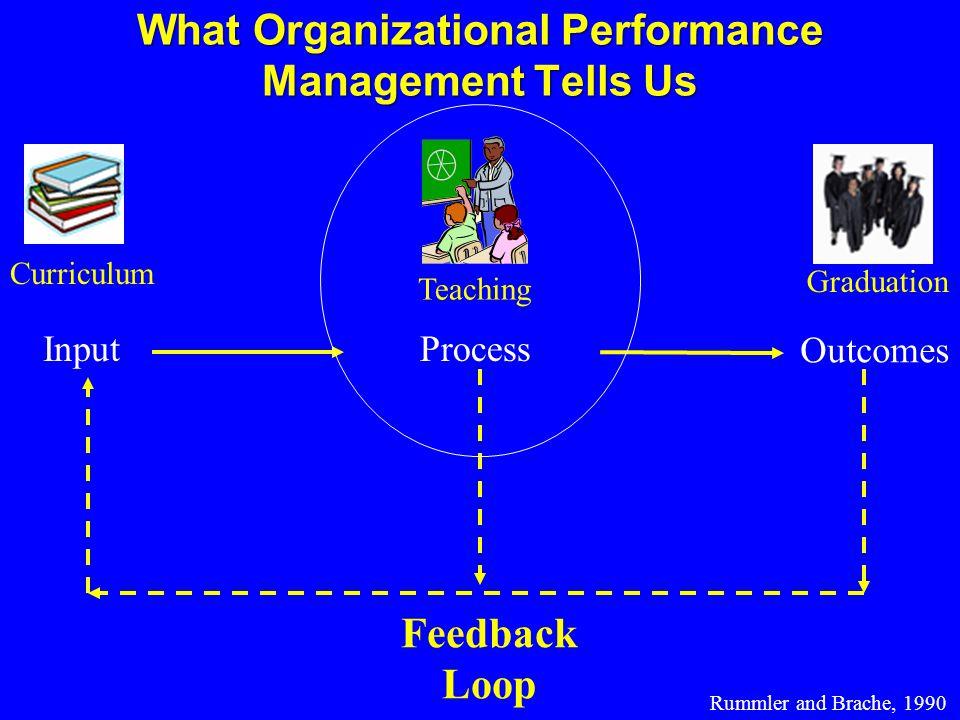 What Organizational Performance Management Tells Us Outcomes Process Rummler and Brache, 1990 Input Feedback Loop Teaching Graduation Curriculum