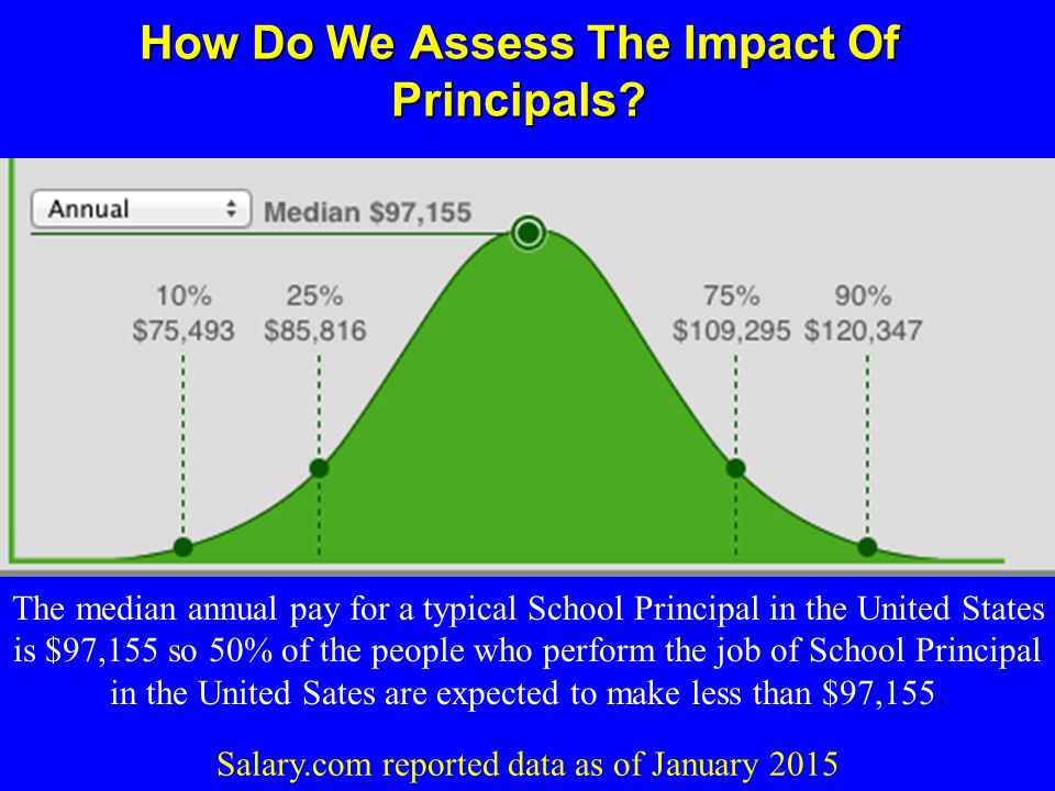 How Do We Assess The Impact Of Principals.