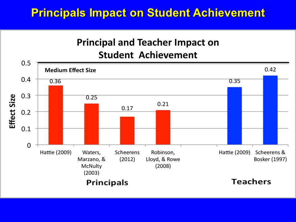 Principals Impact on Student Achievement