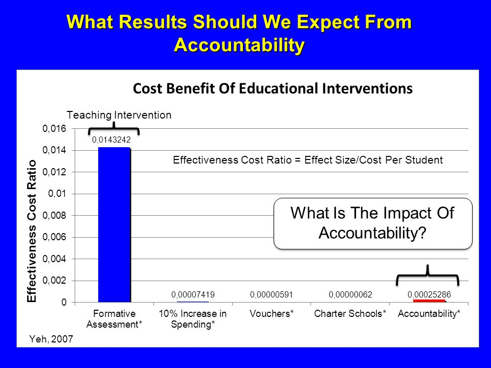 What Results Should We Expect From Accountability