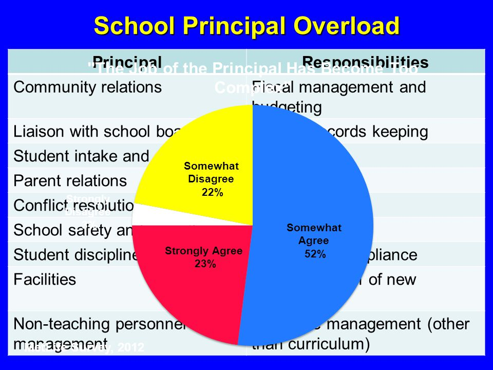 School Principal Overload PrincipalResponsibilities Community relationsFiscal management and budgeting Liaison with school boardStudent records keeping Student intake and enrollmentAttendance Parent relationsTesting Conflict resolutionTechnology School safety and securityData analysis Student disciplineRegulatory compliance FacilitiesImplementation of new initiatives Non-teaching personnel management Resource management (other than curriculum) Somewhat Disagree 22% Somewhat Agree 52% Strongly Agree 23% Strongly Disagree 3% MetLife Survey, 2012