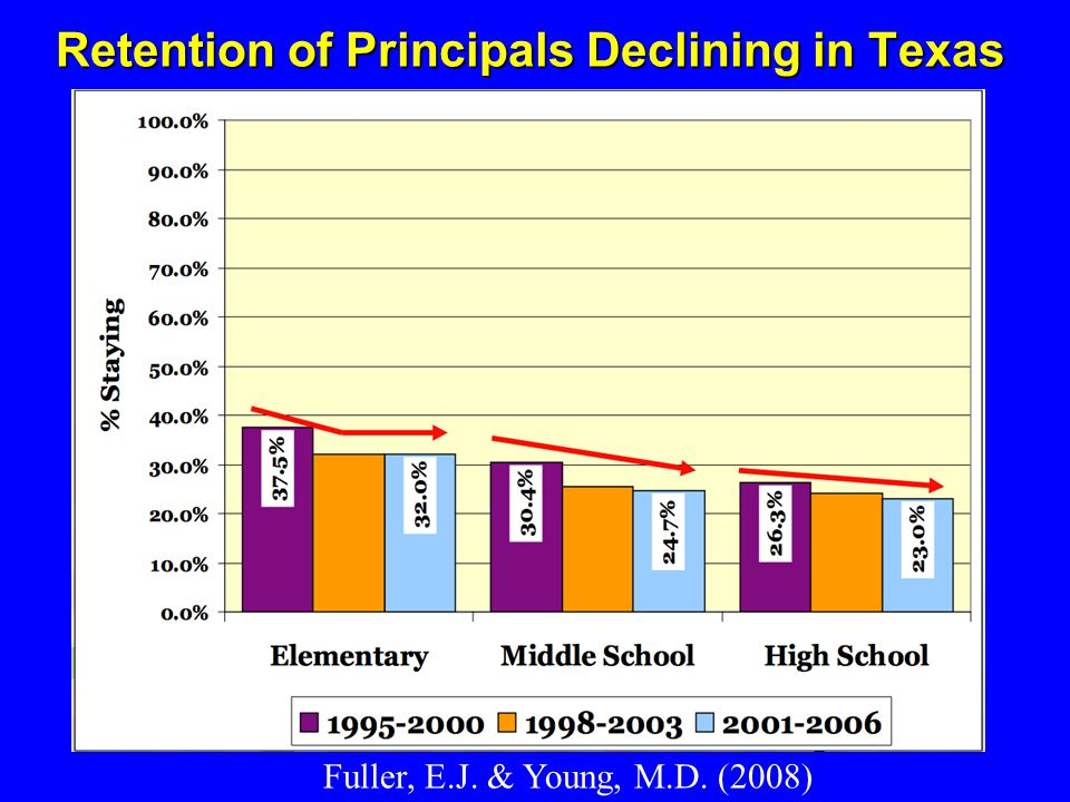 Retention of Principals Declining in Texas Fuller, E.J. & Young, M.D. (2008)