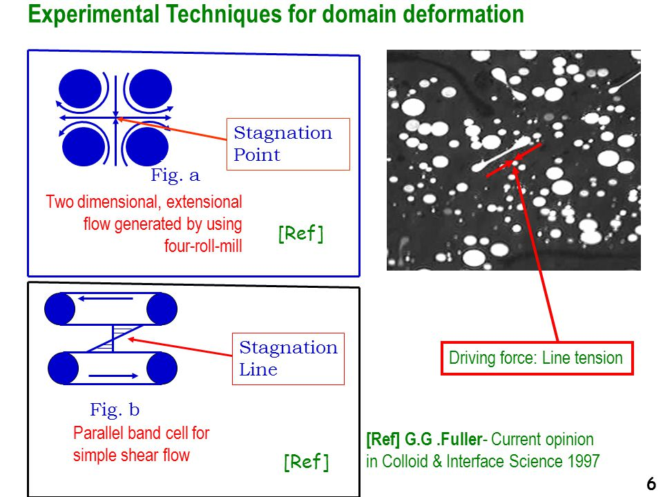 Parallel band cell for simple shear flow Stagnation Line Fig.