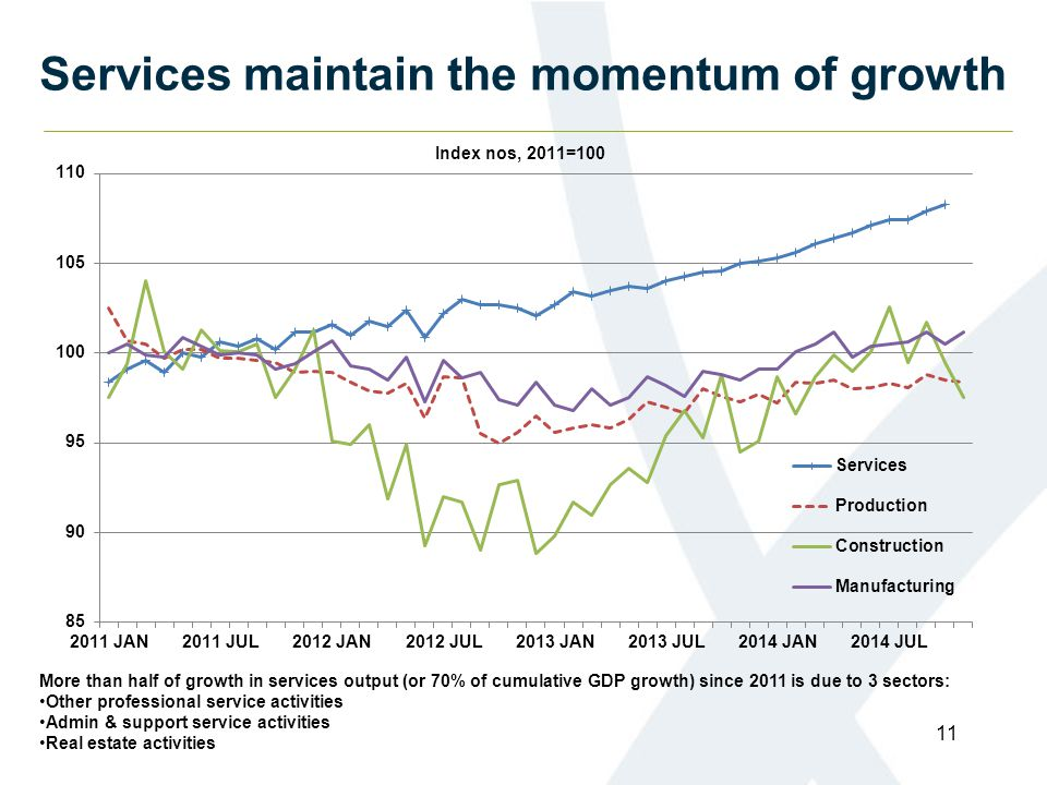 Services maintain the momentum of growth 11 More than half of growth in services output (or 70% of cumulative GDP growth) since 2011 is due to 3 sectors: Other professional service activities Admin & support service activities Real estate activities