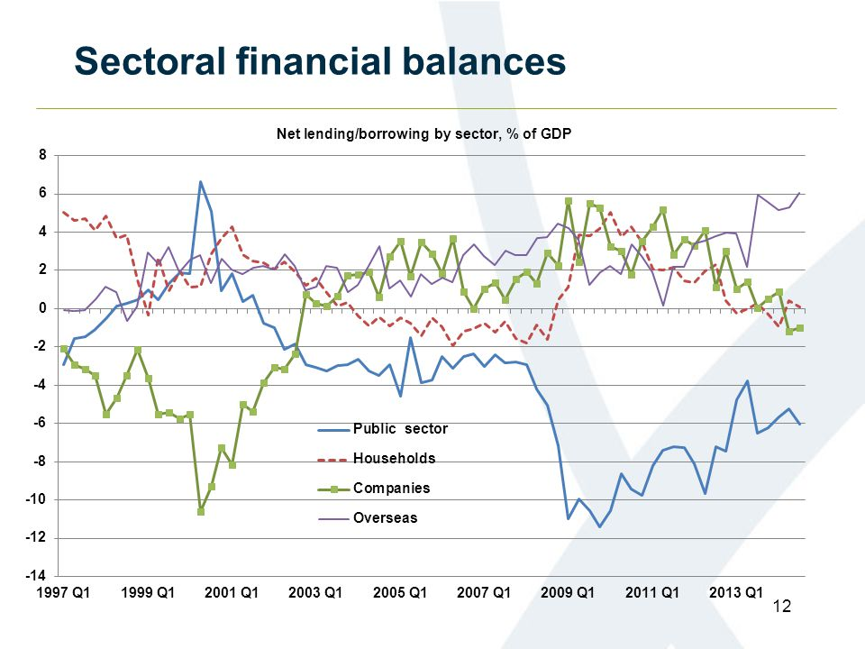 Sectoral financial balances 12