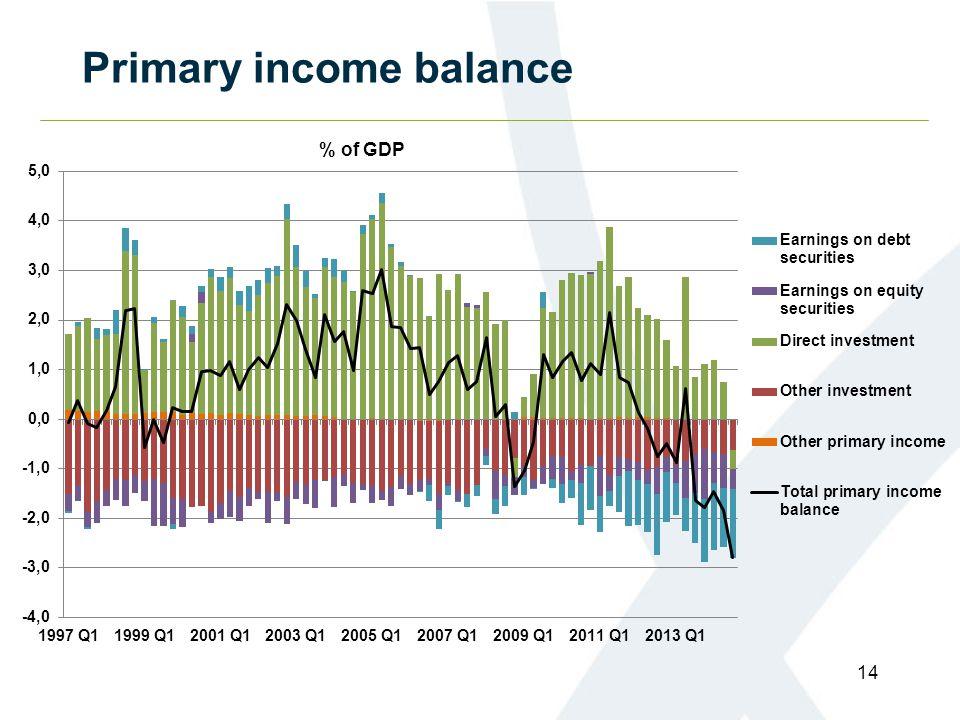 Primary income balance 14