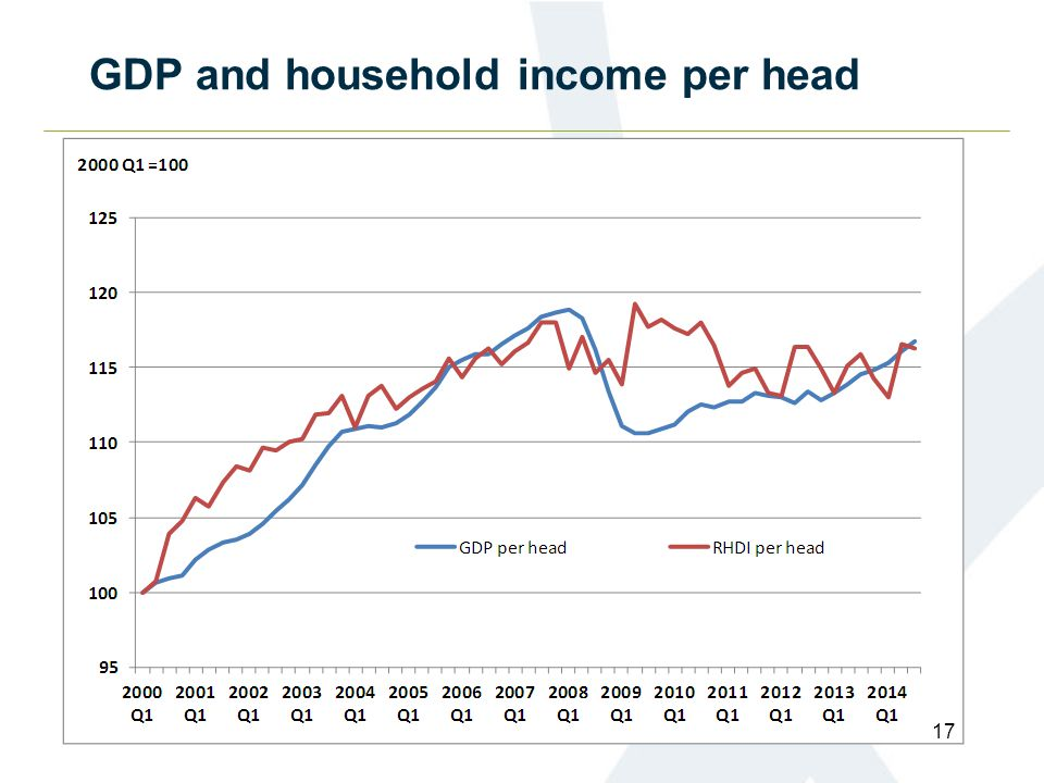 GDP and household income per head 17