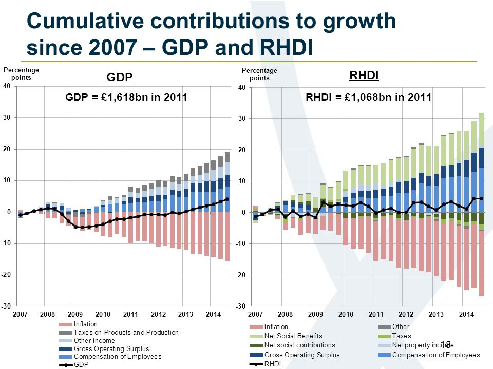 Cumulative contributions to growth since 2007 – GDP and RHDI 18 GDP = £1,618bn in 2011
