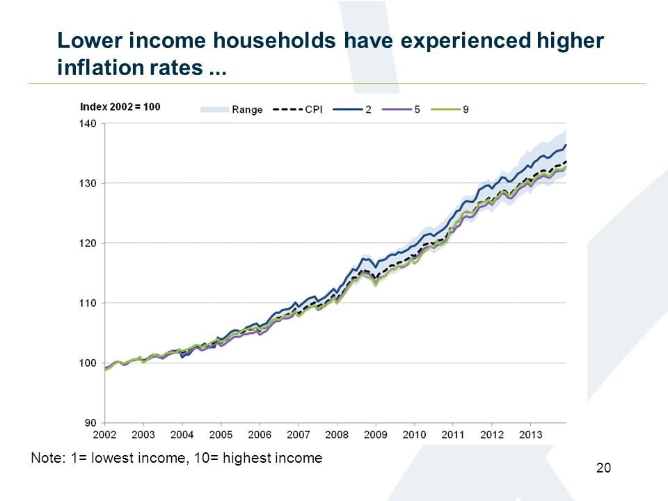 Lower income households have experienced higher inflation rates...