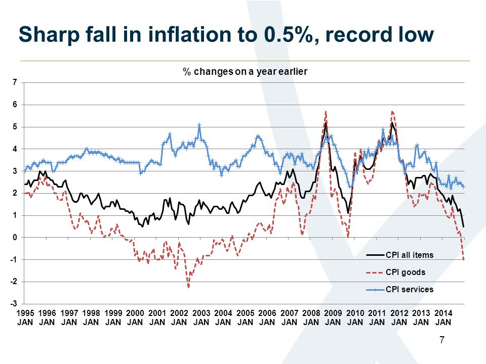 Sharp fall in inflation to 0.5%, record low 7 % changes on a year earlier