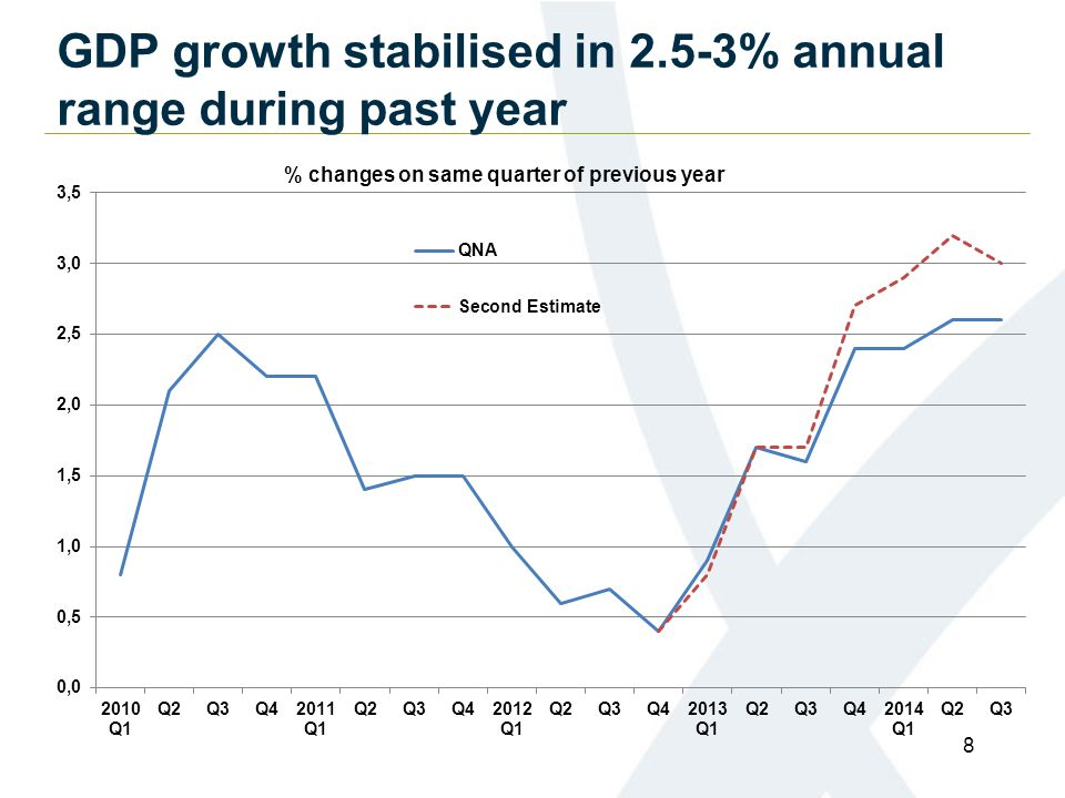 GDP growth stabilised in 2.5-3% annual range during past year 8