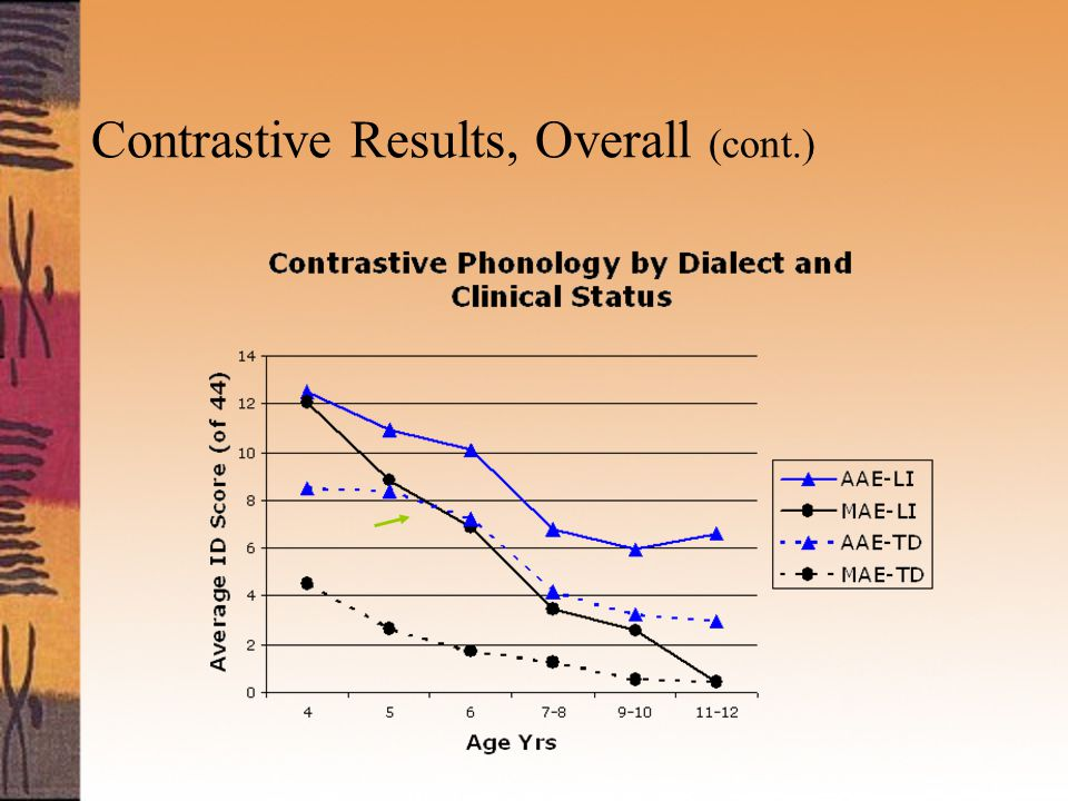 Contrastive Results, Overall (cont.)