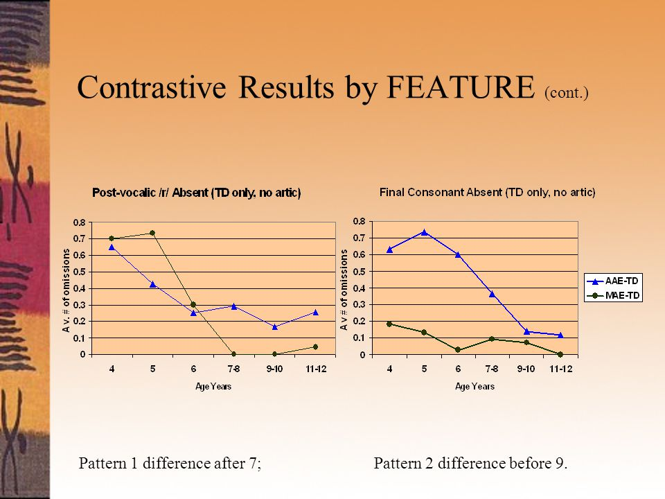 Contrastive Results by FEATURE (cont.) Pattern 1 difference after 7; Pattern 2 difference before 9.