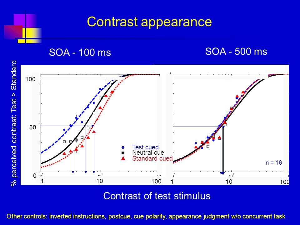 1 10 SOA - 500 ms 100 n = 16 1 10 0 50 100 n = 16 100 % perceived contrast: Test > Standard Test cued Neutral cue Standard cued Contrast appearance SOA - 100 ms Contrast of test stimulus Other controls: inverted instructions, postcue, cue polarity, appearance judgment w/o concurrent task