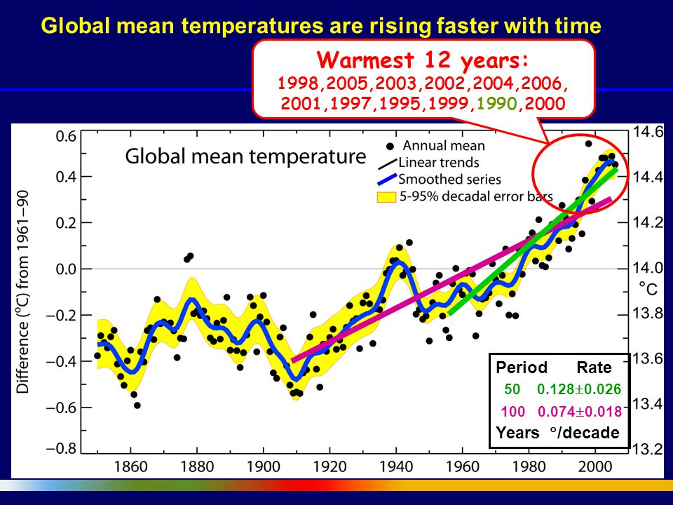 Global mean temperatures are rising faster with time 100 0.074  0.018 50 0.128  0.026 Warmest 12 years: 1998,2005,2003,2002,2004,2006, 2001,1997,1995,1999,1990,2000 Period Rate Years  /decade