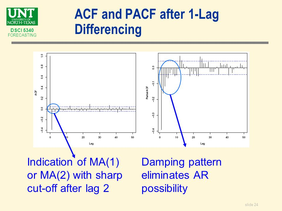 slide 24 DSCI 5340 FORECASTING ACF and PACF after 1-Lag Differencing Indication of MA(1) or MA(2) with sharp cut-off after lag 2 Damping pattern eliminates AR possibility