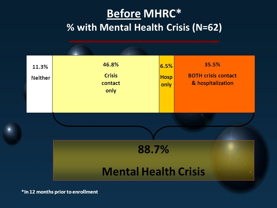 35.5% BOTH crisis contact & hospitalization 6.5% Hosp only 46.8% Crisis contact only 11.3% Neither Before MHRC* % with Mental Health Crisis (N=62) *In 12 months prior to enrollment 88.7% Mental Health Crisis