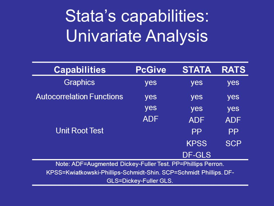 Stata's capabilities: Univariate Analysis CapabilitiesPcGiveSTATARATS Graphicsyes Autocorrelation Functionsyes Unit Root Test yes ADF PP KPSSSCP DF-GL