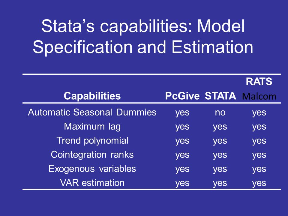Stata's capabilities: Model Specification and Estimation CapabilitiesPcGiveSTATA RATS Malcom Automatic Seasonal Dummiesyesnoyes Maximum lagyes Trend p