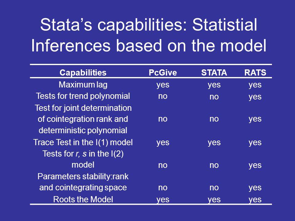 Stata's capabilities: Statistial Inferences based on the model CapabilitiesPcGiveSTATARATS Maximum lagyes Tests for trend polynomialno yes Test for jo